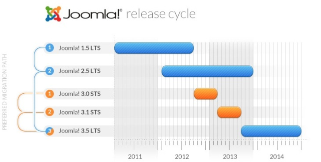 cycle developpement joomla